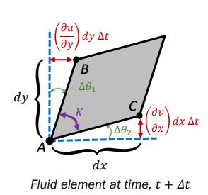 fluid element after rotation