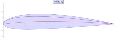 NACA 2412 airfoil