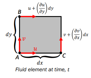 fluid element